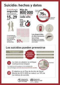 Suicidio Infografía